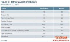 """美联储官员称Tether(USDT)是金融稳定的""""挑战"""""""