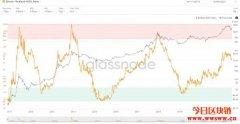什么是比特币的已实现长期持有比率指标(HODLRI)?