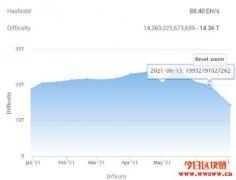 历来最大降幅恐会再跌!比特币挖矿难度下调近28%