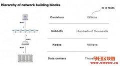 Internet Computer(ICP):迈向去中心化网络之路?