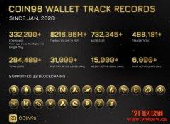 币安Binance Launchpad第二十期项目Coin98(C98)介绍
