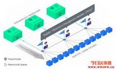 NFT最常使用的扩容方案 — Polygon(Matic)介绍