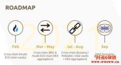 BSC上的YFI,跨链聚合器 – Autofarm(Auto)介绍