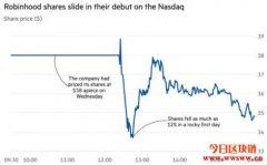 Robinhood IPO遇冷:上市首日股价下跌