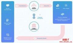 BitDAO将在MISO进行IDO:Bybit、Peter Thiel等庞大机构阵容加盟