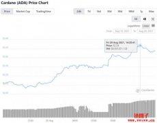 ADA强势飙涨17%创新高!挤下BNB跃居第三大数字货币