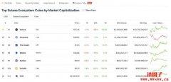炒币必备-数字货币市场资讯平台整理