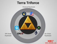 【LUNA币种分析】Terra三大协议体系,
