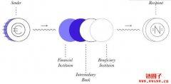<b>【Stellar/XLM 币种分析】 自动兑换系统,推动平民化跨</b>