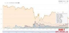 Bitcoin Dominance Index指标分析- 我们何时该投资比特币或是山寨币?