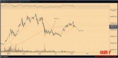 比特币「黄金交叉」成形!为「币价打底回升」铺路