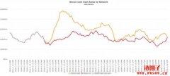 比特币现金(BCH)从何而来,硬分叉在争什么?