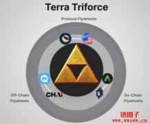Terra生态系灵魂:Luna币应用、Defi生态系与投资机会全