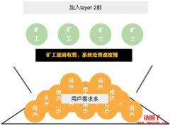 <b>ETH 2.0前的扩容机制:layer 2是什么?能带给我们的好处</b>