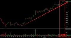 比特币Bitcoin期货ETF是否会带来牛市?
