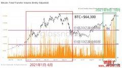 为什么BTC最大利好ETF上市后价格依然未突破新高
